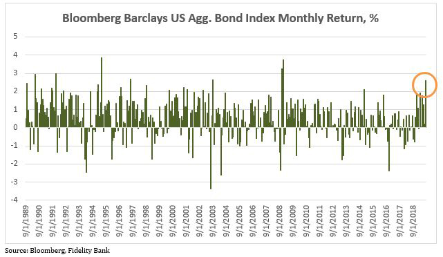 Bloomberg Barclays US Agg. Bond Index Monthly Return, %