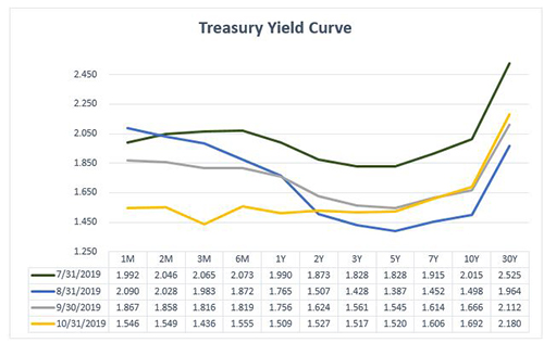 October Treasury Yield 2019